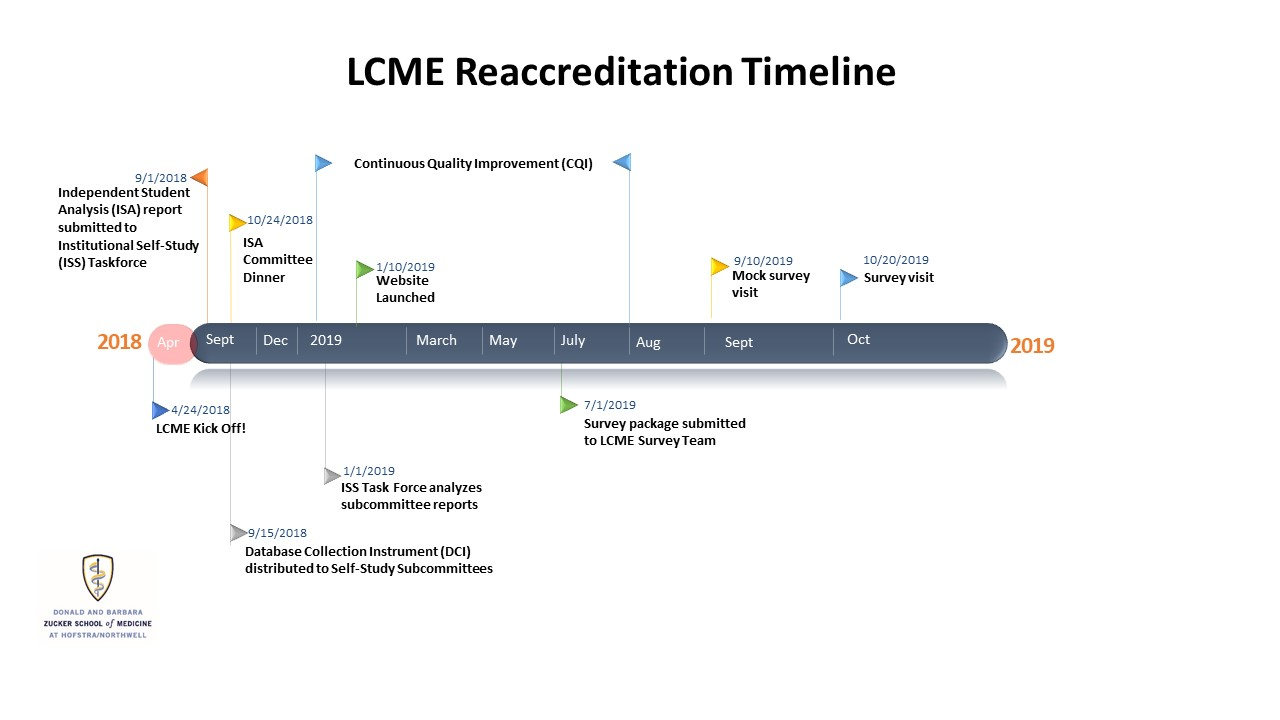 LCME Timeline
